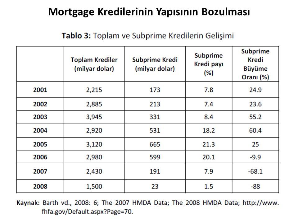 Mortgage Kredilerinin Yapısının Bozulması