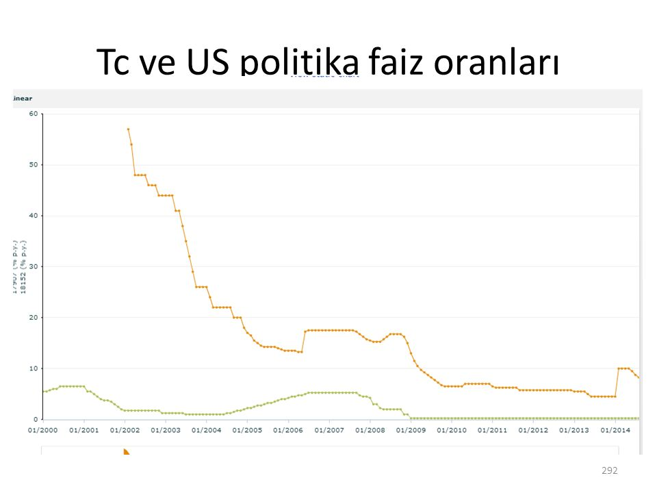 Tc ve US politika faiz oranları