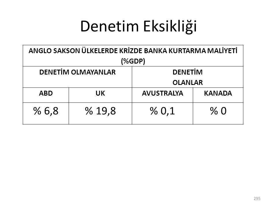 ANGLO SAKSON ÜLKELERDE KRİZDE BANKA KURTARMA MALİYETİ (%GDP)