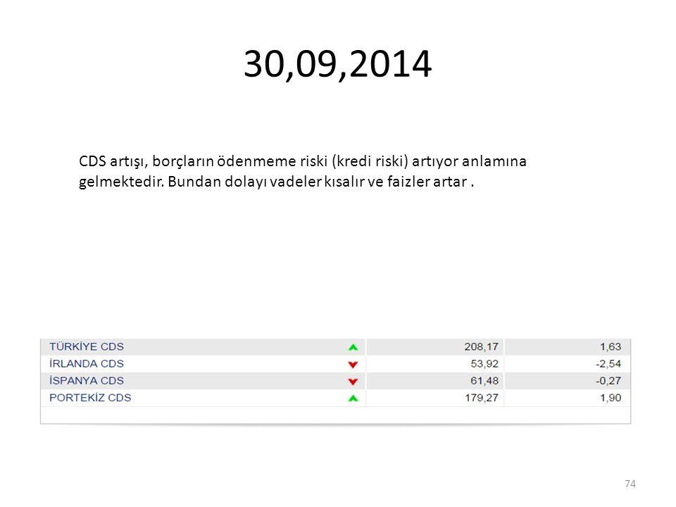 30,09,2014 CDS artışı, borçların ödenmeme riski (kredi riski) artıyor anlamına gelmektedir.
