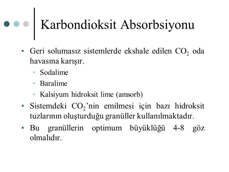 Karbondioksit Absorbsiyonu