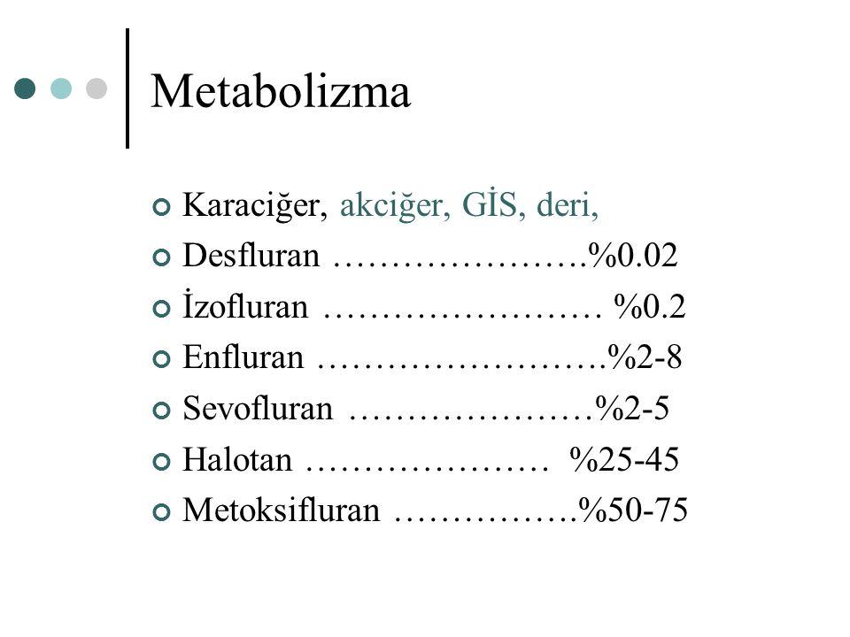 Metabolizma Karaciğer, akciğer, GİS, deri, Desfluran ………………….%0.02