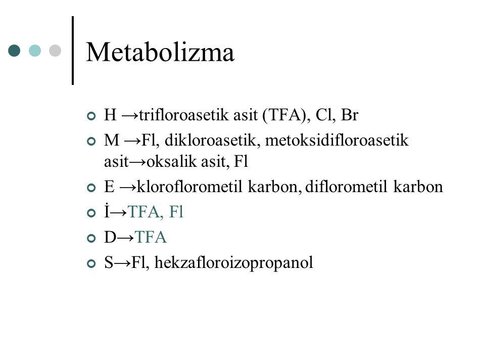 Metabolizma H →trifloroasetik asit (TFA), Cl, Br