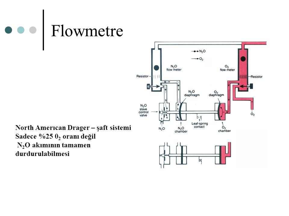 Flowmetre North Amerıcan Drager – şaft sistemi