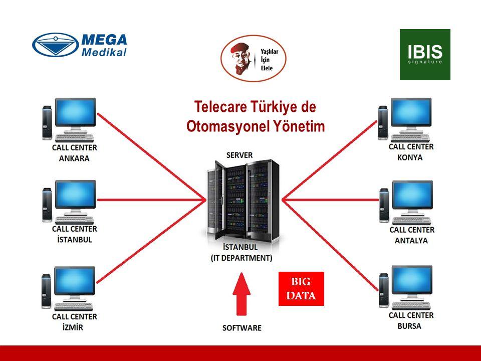 Telecare Türkiye de Otomasyonel Yönetim