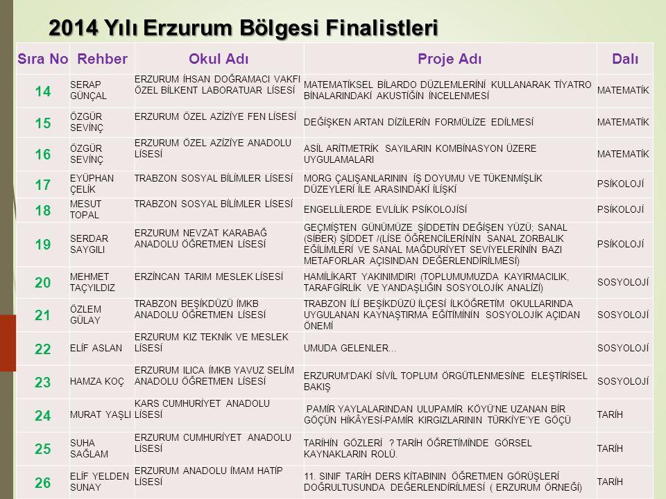 2014 Yılı Erzurum Bölgesi Finalistleri