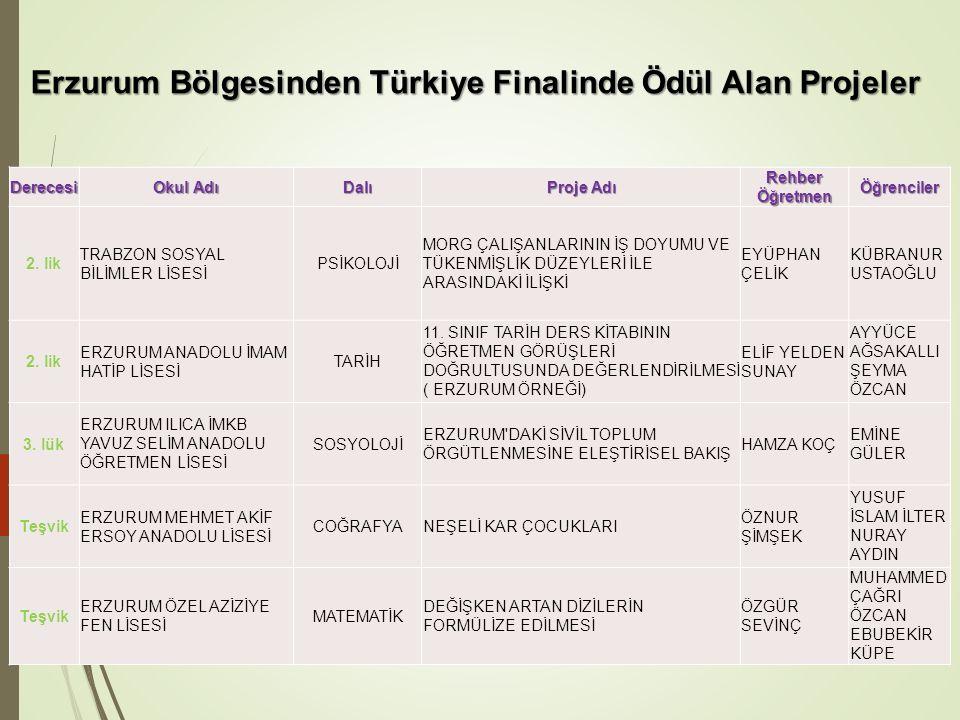 Erzurum Bölgesinden Türkiye Finalinde Ödül Alan Projeler