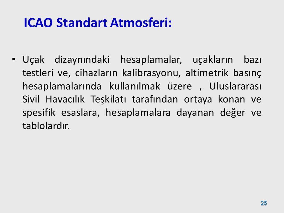 ICAO Standart Atmosferi: