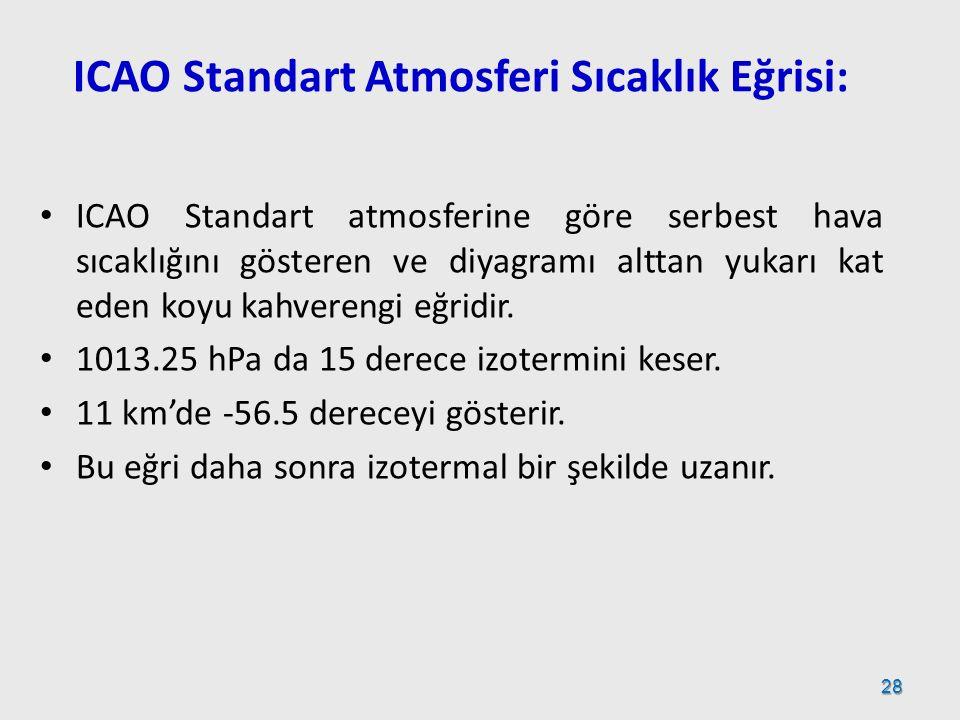 ICAO Standart Atmosferi Sıcaklık Eğrisi: