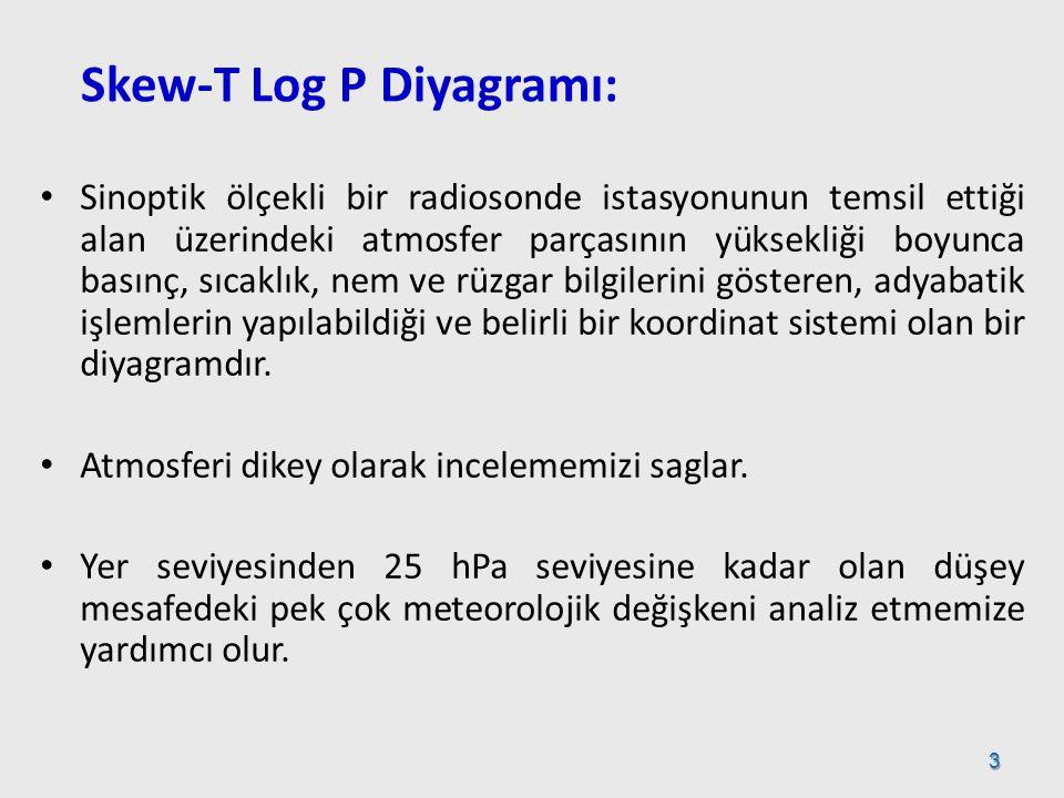 Skew-T Log P Diyagramı:
