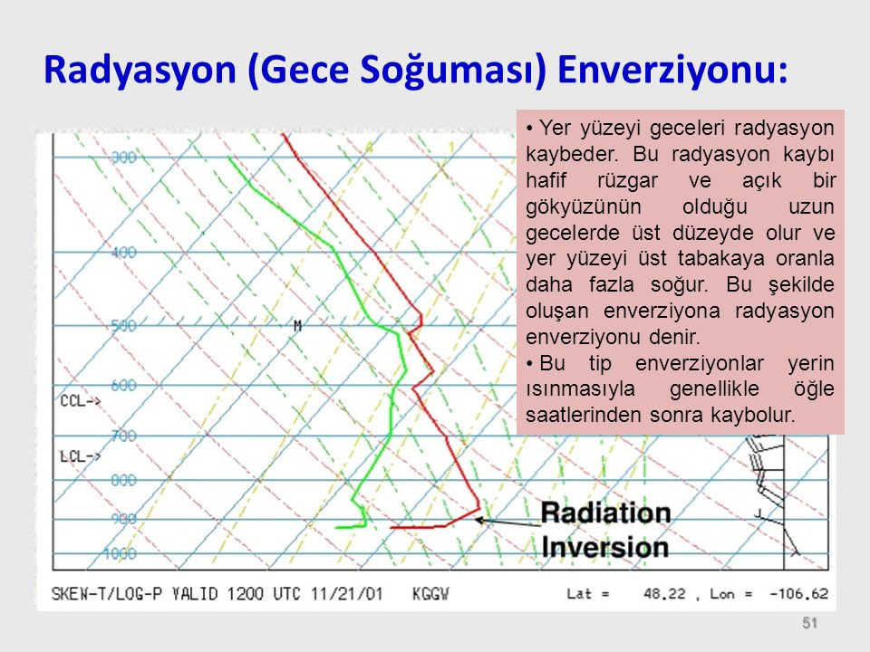 Radyasyon (Gece Soğuması) Enverziyonu: