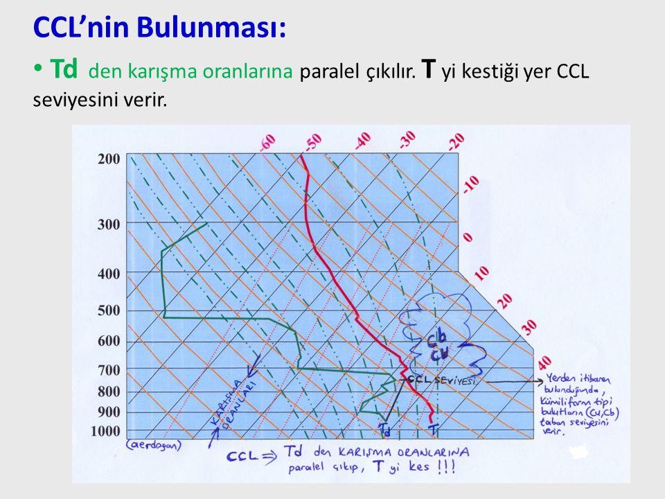 CCL'nin Bulunması: Td den karışma oranlarına paralel çıkılır.