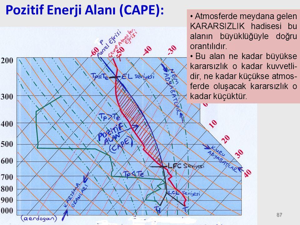 Pozitif Enerji Alanı (CAPE):