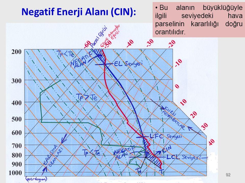 Negatif Enerji Alanı (CIN):