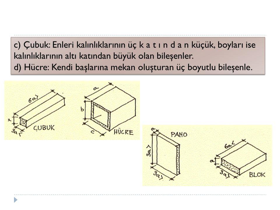c) Çubuk: Enleri kalınlıklarının üç k a t ı n d a n küçük, boyları ise kalınlıklarının altı katından büyük olan bileşenler.
