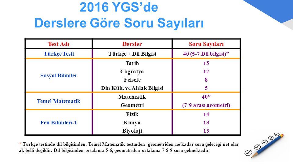 2016 YGS'de Derslere Göre Soru Sayıları