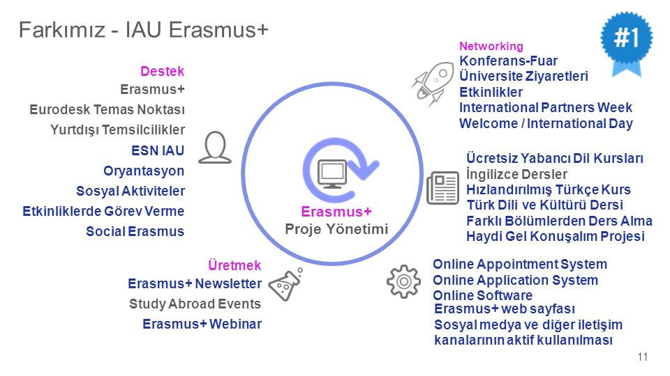 IAU ERASMUS+ CONNECTING