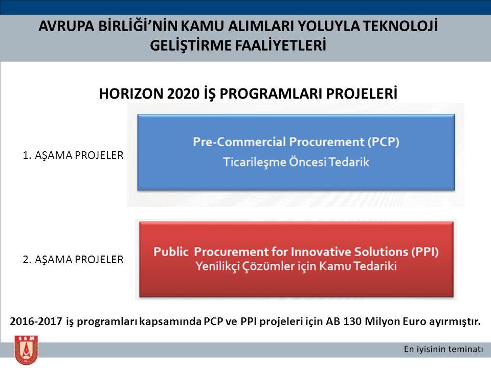 HORIZON 2020 İŞ PROGRAMLARI PROJELERİ