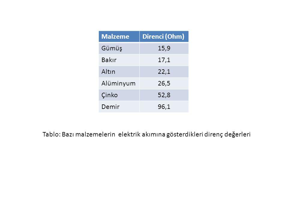 Malzeme Direnci (Ohm) Gümüş. 15,9. Bakır. 17,1. Altın. 22,1. Alüminyum. 26,5. Çinko. 52,8.