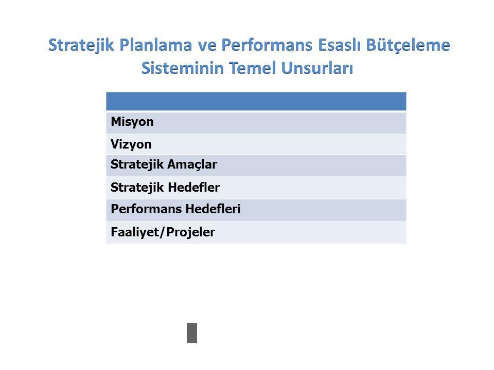 Stratejik Planlama ve Performans Esaslı Bütçeleme Sisteminin Temel Unsurları