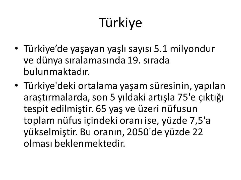 Türkiye Türkiye'de yaşayan yaşlı sayısı 5.1 milyondur ve dünya sıralamasında 19. sırada bulunmaktadır.