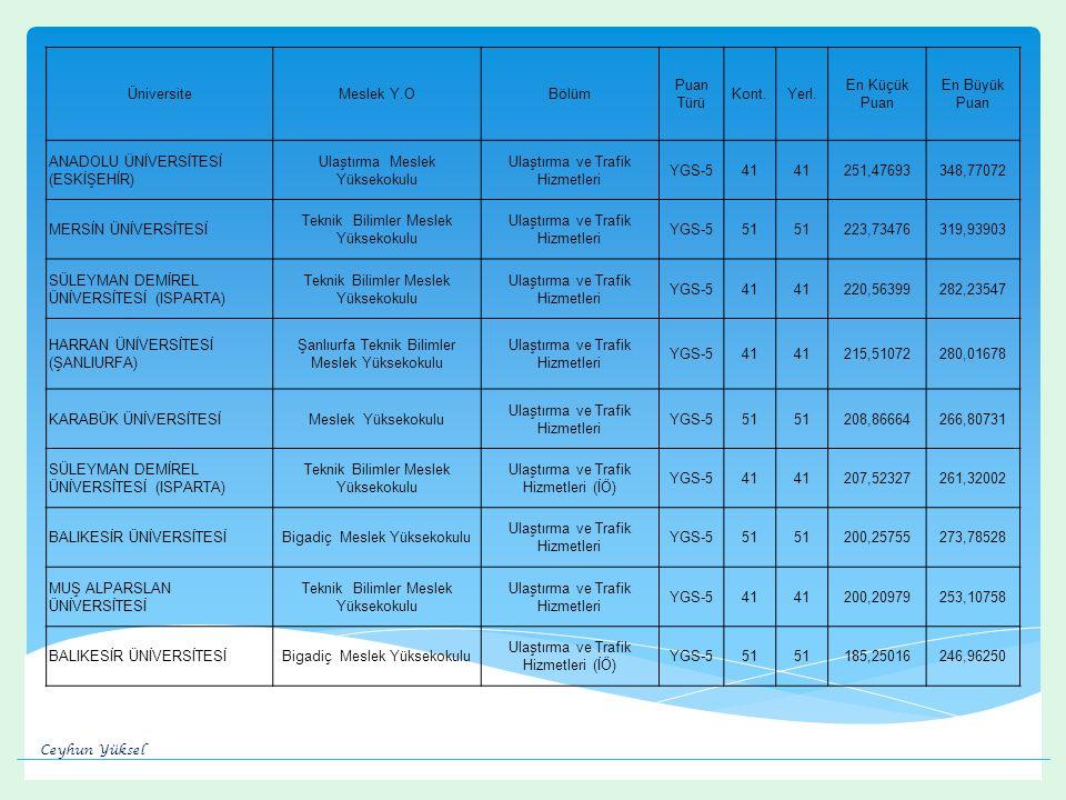 ANADOLU ÜNİVERSİTESİ (ESKİŞEHİR) Ulaştırma Meslek Yüksekokulu