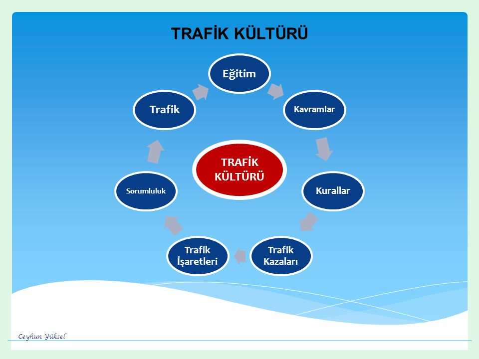 TRAFİK KÜLTÜRÜ Eğitim Trafik TRAFİK KÜLTÜRÜ Kurallar Trafik İşaretleri