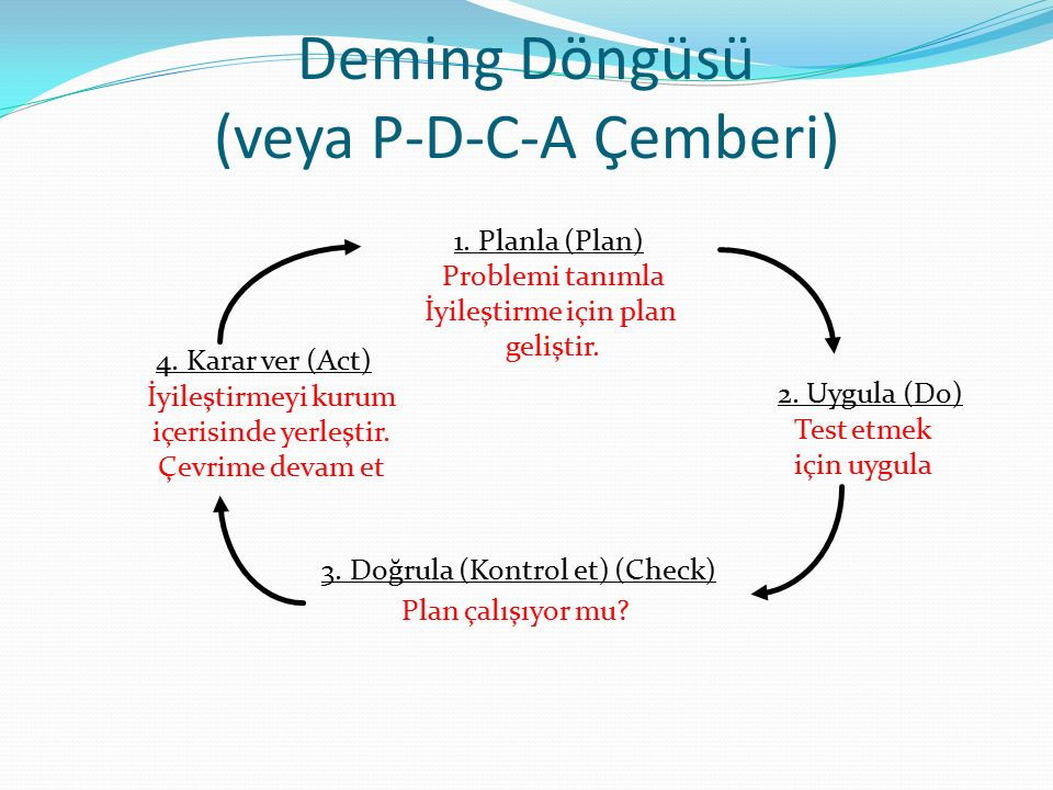 Deming Döngüsü (veya P-D-C-A Çemberi)