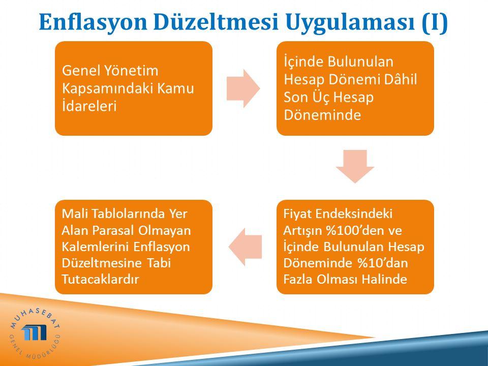 Enflasyon Düzeltmesi Uygulaması (I)