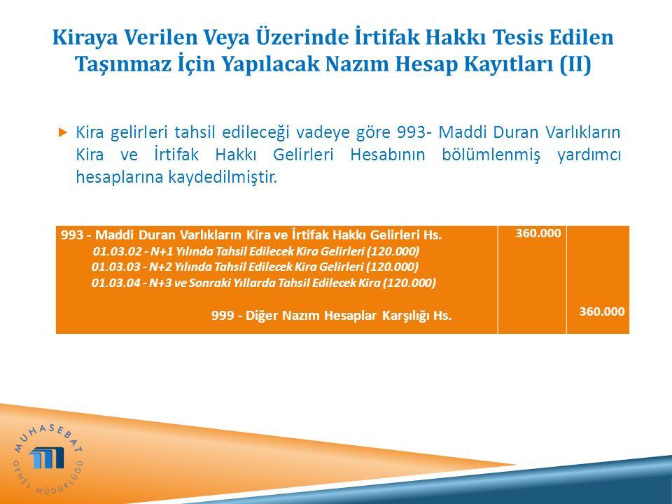 Kiraya Verilen Veya Üzerinde İrtifak Hakkı Tesis Edilen Taşınmaz İçin Yapılacak Nazım Hesap Kayıtları (II)