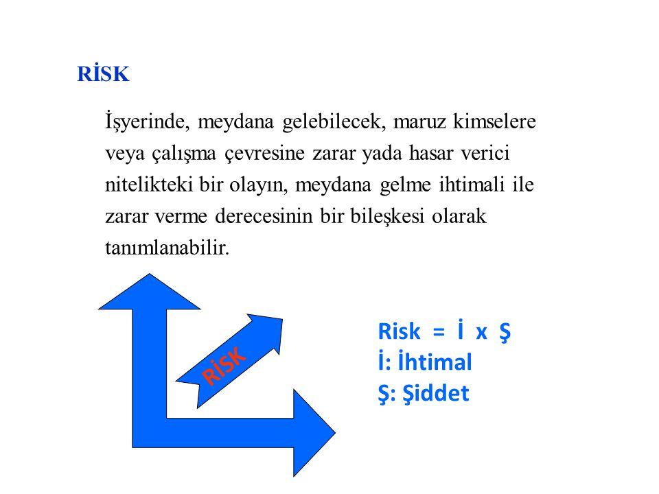 Risk = İ x Ş İ: İhtimal RİSK Ş: Şiddet Rİsk