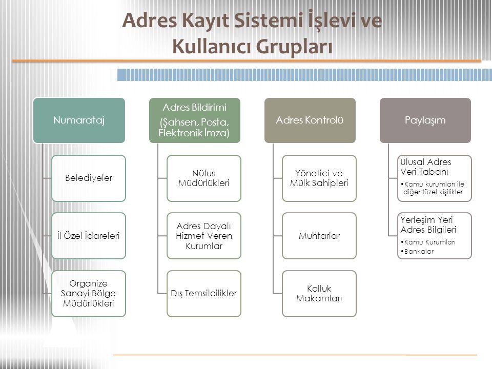 Adres Kayıt Sistemi İşlevi ve Kullanıcı Grupları
