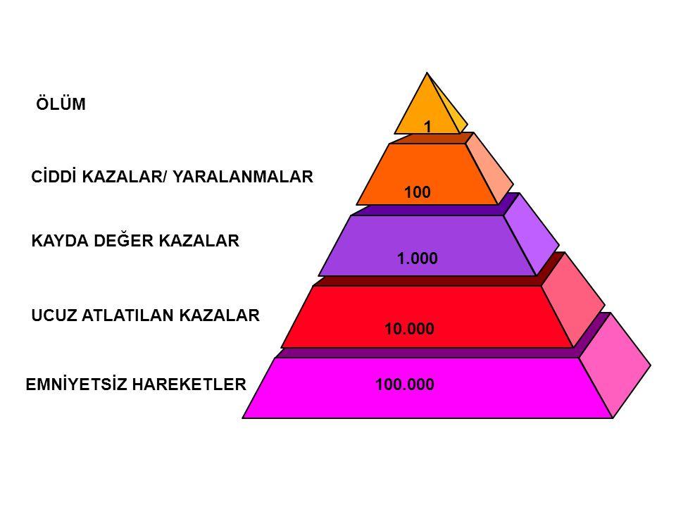 KAZA PİRAMİDİ 100.000. 10.000. 1.000. 100. 1. ÖLÜM. CİDDİ KAZALAR/ YARALANMALAR. KAYDA DEĞER KAZALAR.