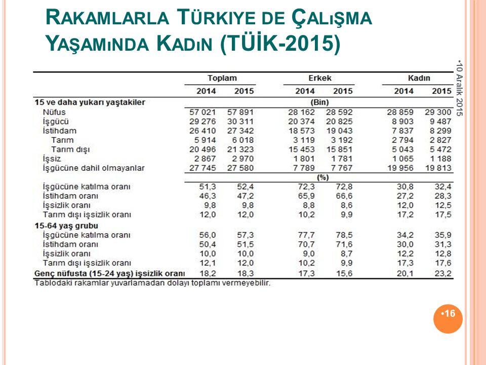 Rakamlarla Türkiye de Çalışma Yaşamında Kadın (TÜİK-2015)