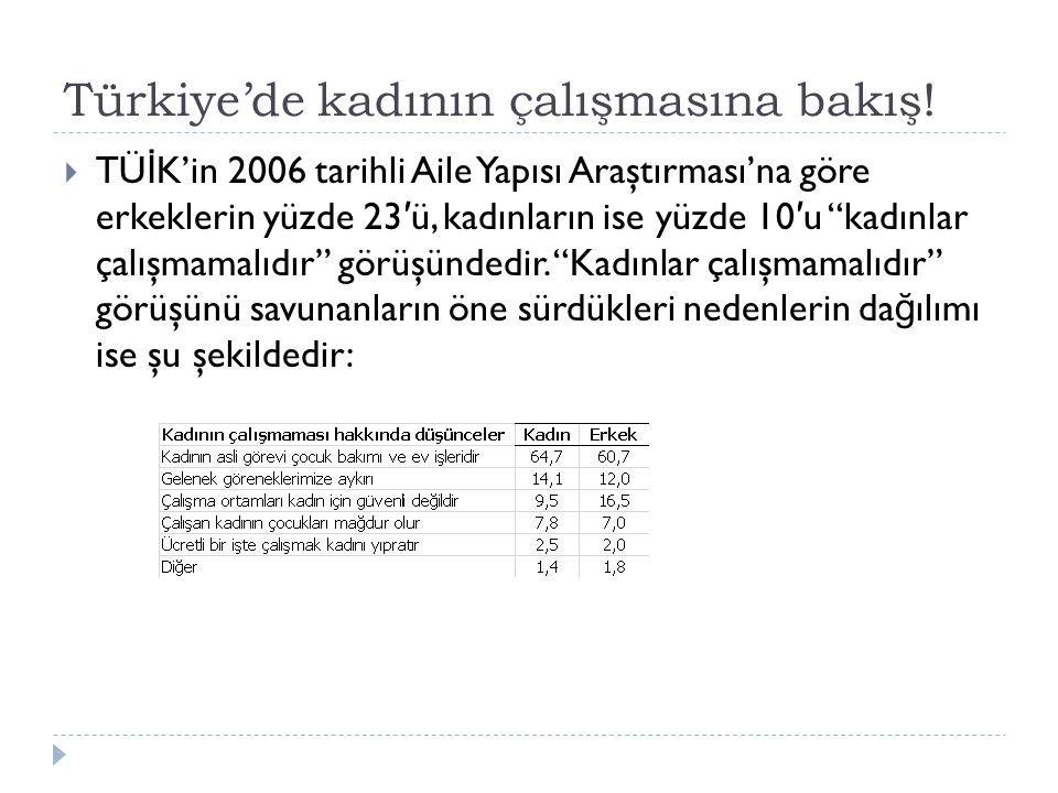 Türkiye'de kadının çalışmasına bakış!