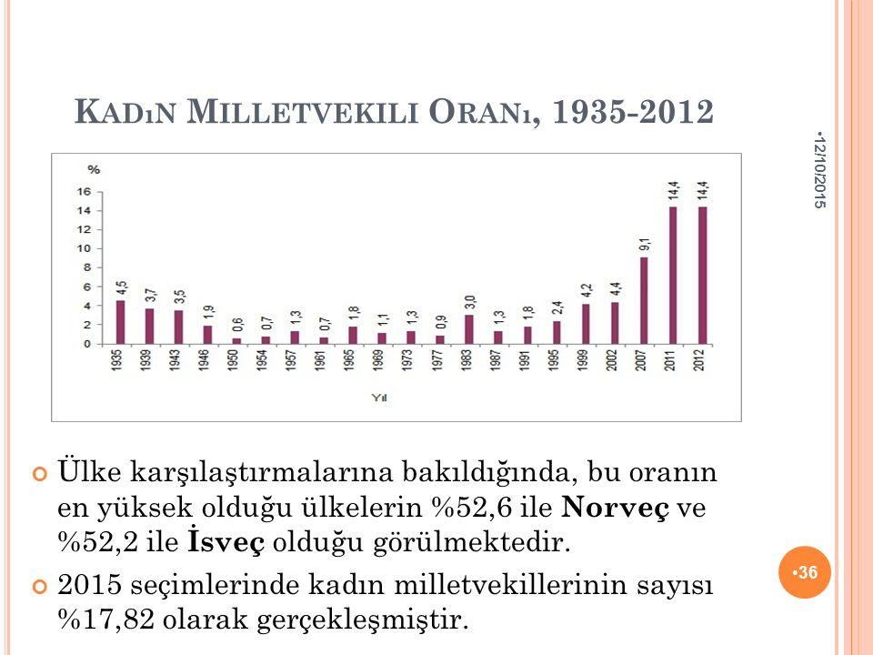 Kadın Milletvekili Oranı, 1935-2012