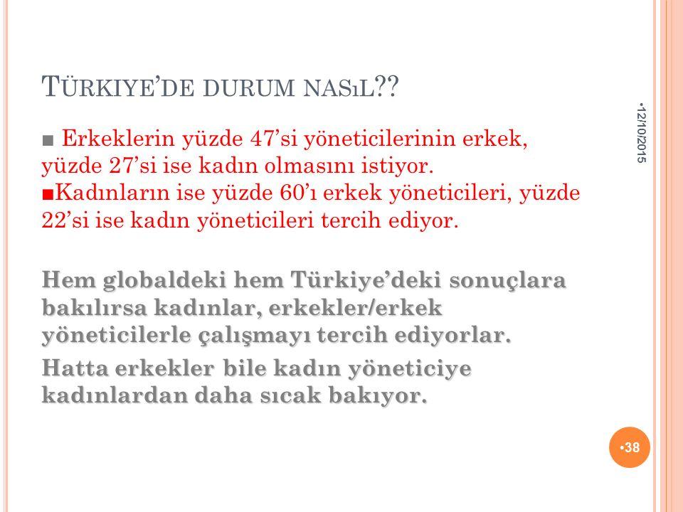 Türkiye'de durum nasıl