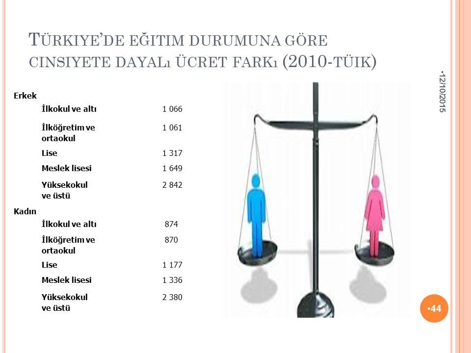 Türkiye'de eğitim durumuna göre cinsiyete dayalı ücret farkı (2010-tüik)