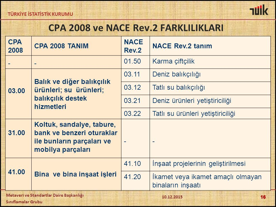 CPA 2008 ve NACE Rev.2 FARKLILIKLARI