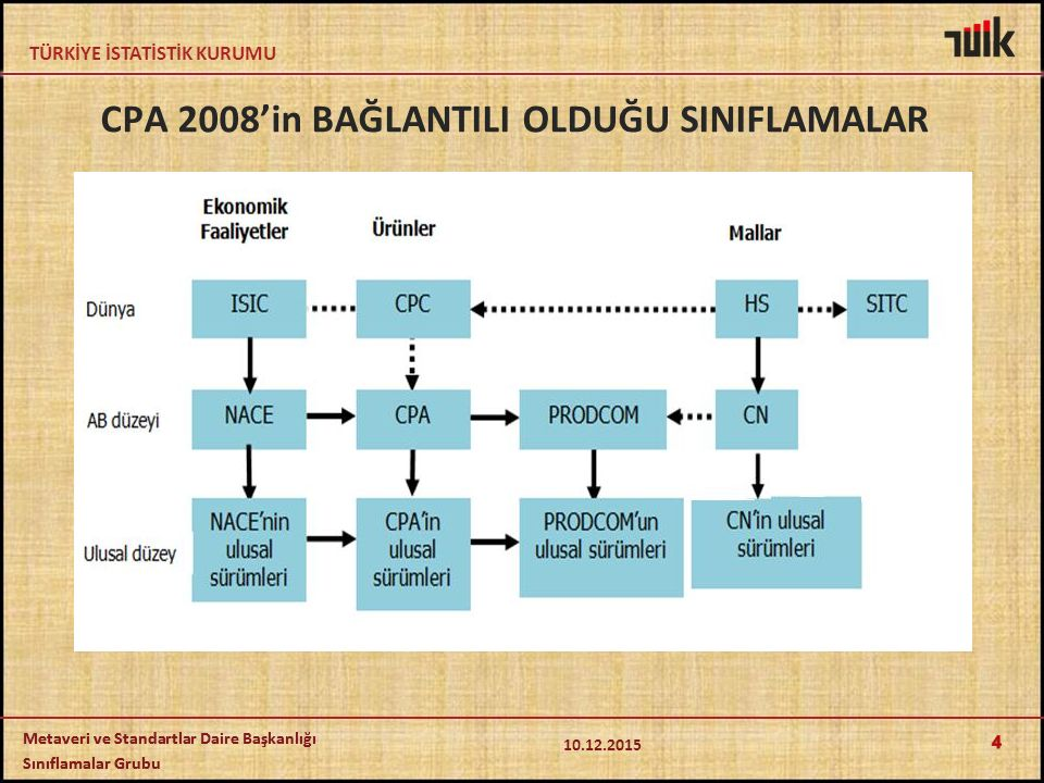 CPA 2008'in BAĞLANTILI OLDUĞU SINIFLAMALAR