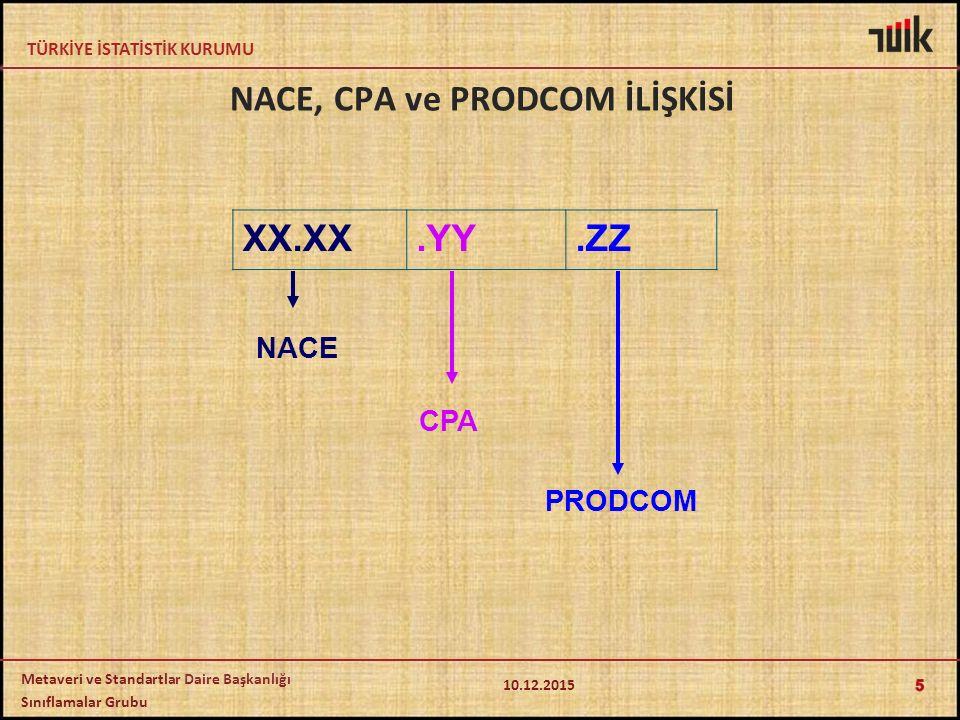 NACE, CPA ve PRODCOM İLİŞKİSİ