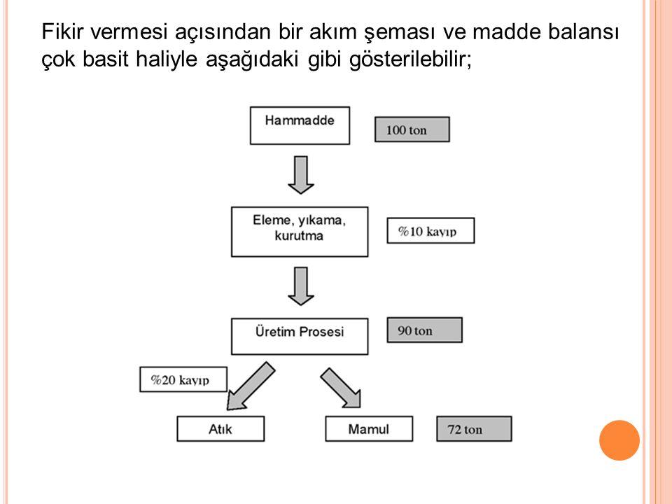 Fikir vermesi açısından bir akım şeması ve madde balansı çok basit haliyle aşağıdaki gibi gösterilebilir;