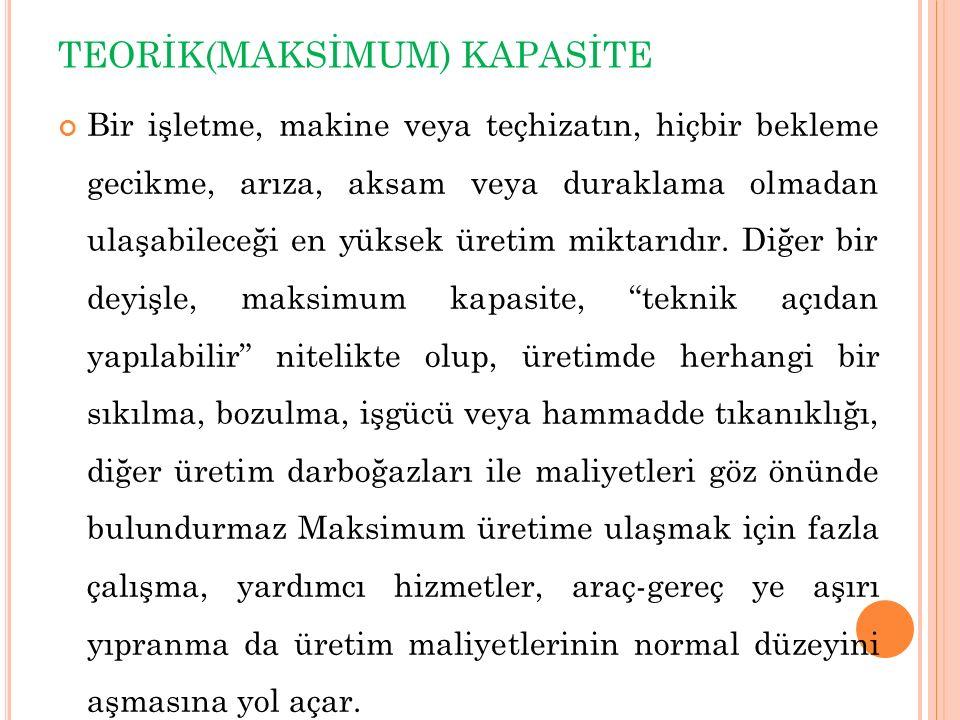 TEORİK(MAKSİMUM) KAPASİTE