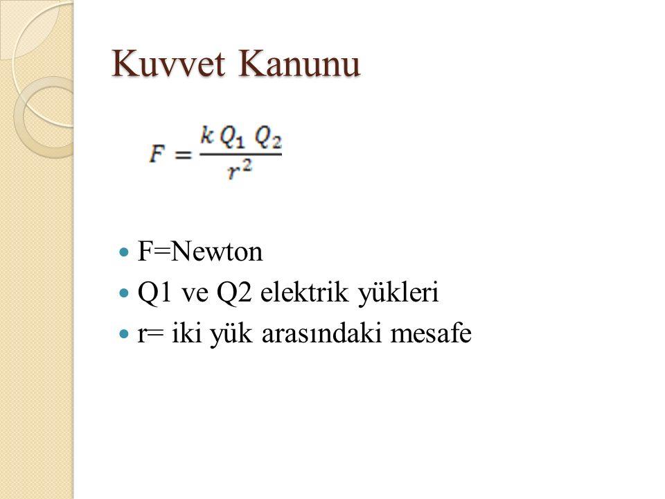 Kuvvet Kanunu F=Newton Q1 ve Q2 elektrik yükleri