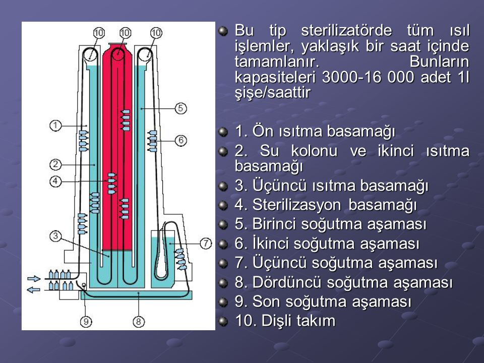 Bu tip sterilizatörde tüm ısıl işlemler, yaklaşık bir saat içinde tamamlanır. Bunların kapasiteleri 3000-16 000 adet 1l şişe/saattir
