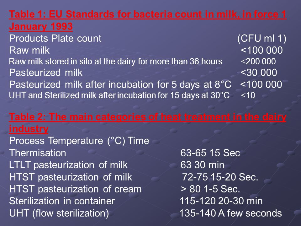 Products Plate count (CFU ml 1) Raw milk <100 000