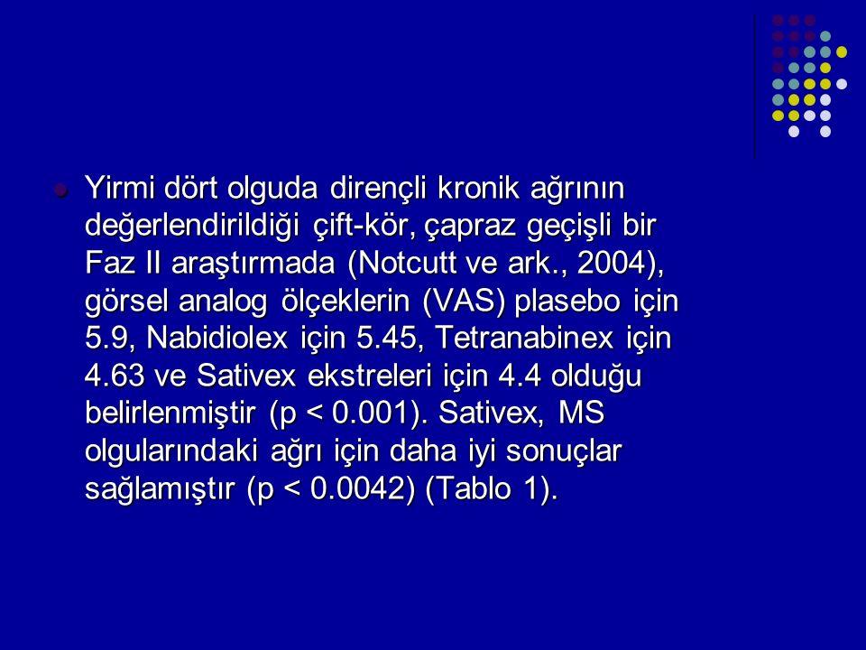 Yirmi dört olguda dirençli kronik ağrının değerlendirildiği çift-kör, çapraz geçişli bir Faz II araştırmada (Notcutt ve ark., 2004), görsel analog ölçeklerin (VAS) plasebo için 5.9, Nabidiolex için 5.45, Tetranabinex için 4.63 ve Sativex ekstreleri için 4.4 olduğu belirlenmiştir (p < 0.001).