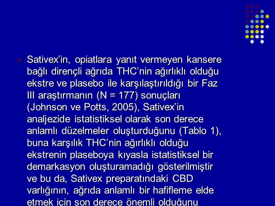 Sativex'in, opiatlara yanıt vermeyen kansere bağlı dirençli ağrıda THC'nin ağırlıklı olduğu ekstre ve plasebo ile karşılaştırıldığı bir Faz III araştırmanın (N = 177) sonuçları (Johnson ve Potts, 2005), Sativex'in analjezide istatistiksel olarak son derece anlamlı düzelmeler oluşturduğunu (Tablo 1), buna karşılık THC'nin ağırlıklı olduğu ekstrenin plaseboya kıyasla istatistiksel bir demarkasyon oluşturamadığı gösterilmiştir ve bu da, Sativex preparatındaki CBD varlığının, ağrıda anlamlı bir hafifleme elde etmek için son derece önemli olduğunu düşündürmektedir.