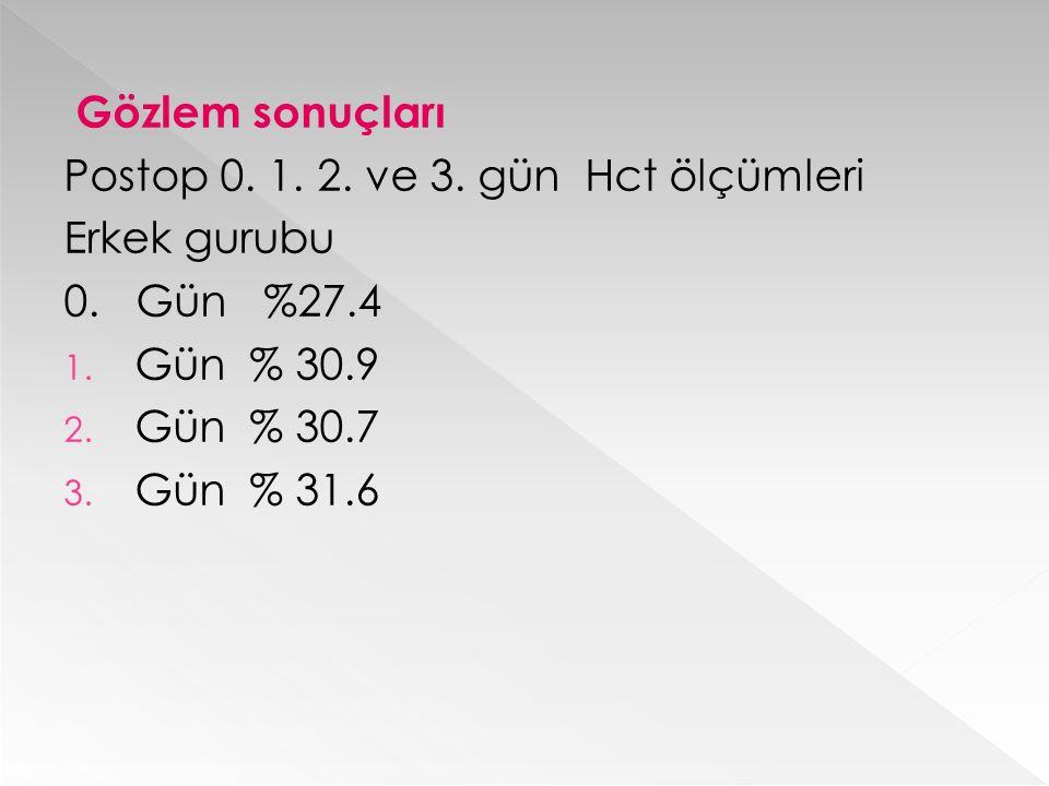 Gözlem sonuçları Postop 0. 1. 2. ve 3. gün Hct ölçümleri. Erkek gurubu. 0. Gün %27.4. Gün % 30.9.