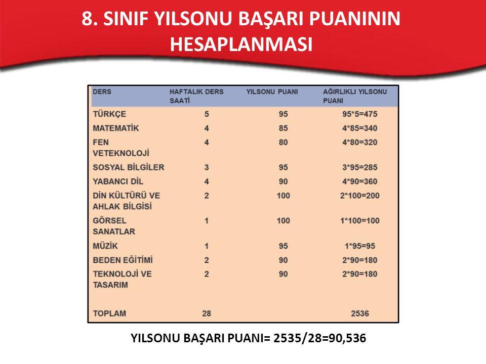 8. SINIF YILSONU BAŞARI PUANININ HESAPLANMASI